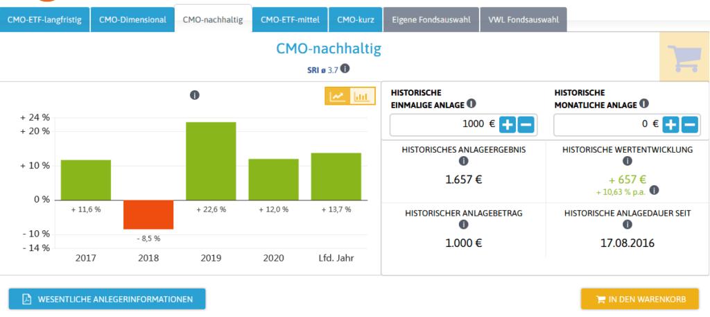 cmo-modellportfolio-nachhaltig-entwicklung-zinsen.PNG